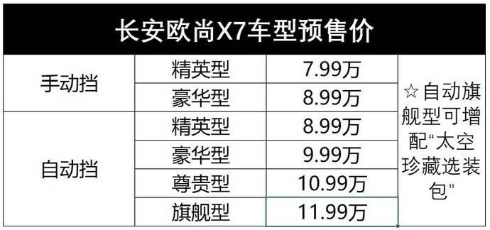 7.99万起还提供终身维保,长安欧尚X7开启预售 棋牌游戏最靠谱app